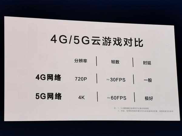 Huawei Shows 5G Cloud Gaming Capabilities - 4K 60fps and 12ms Latency - 1