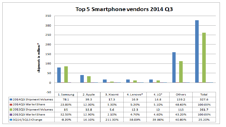 top 5 smartphone vendors-2014-q3