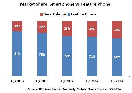 India's Smartphone and Feature phone market share in Q3 2014