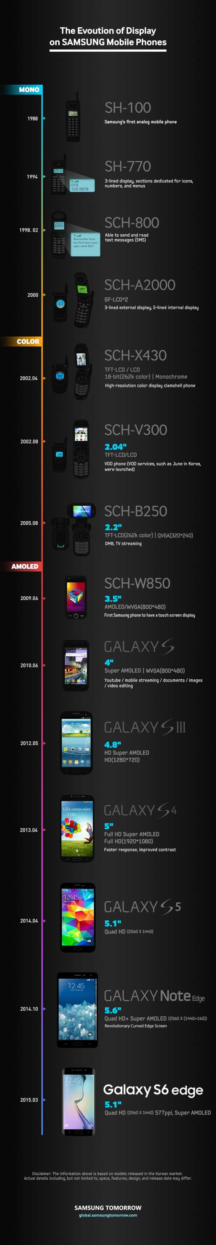 The Evolution of Display screens on Samsung Mobile Phones [infographic] - 1
