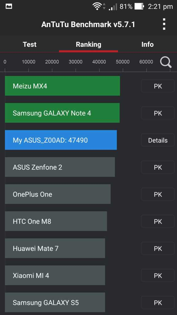 Asus Zenfone 2 Deluxe AnTuu Benchmark Score ranking comparison with other smartphoens