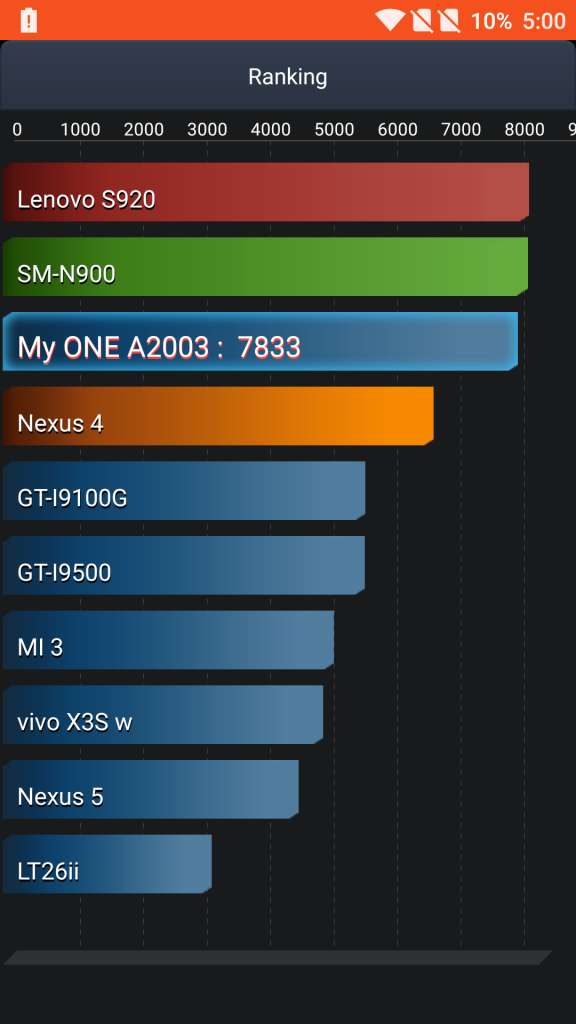 OnePlus 2 Battery Test- Ranking-AnTuTu benchmark