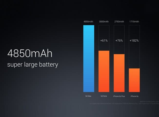 Top 5 features to know about Mi Max_Battery