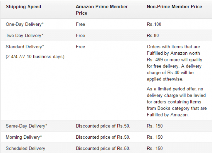 Amazon Prime Now In India With Free 60 Days Trial