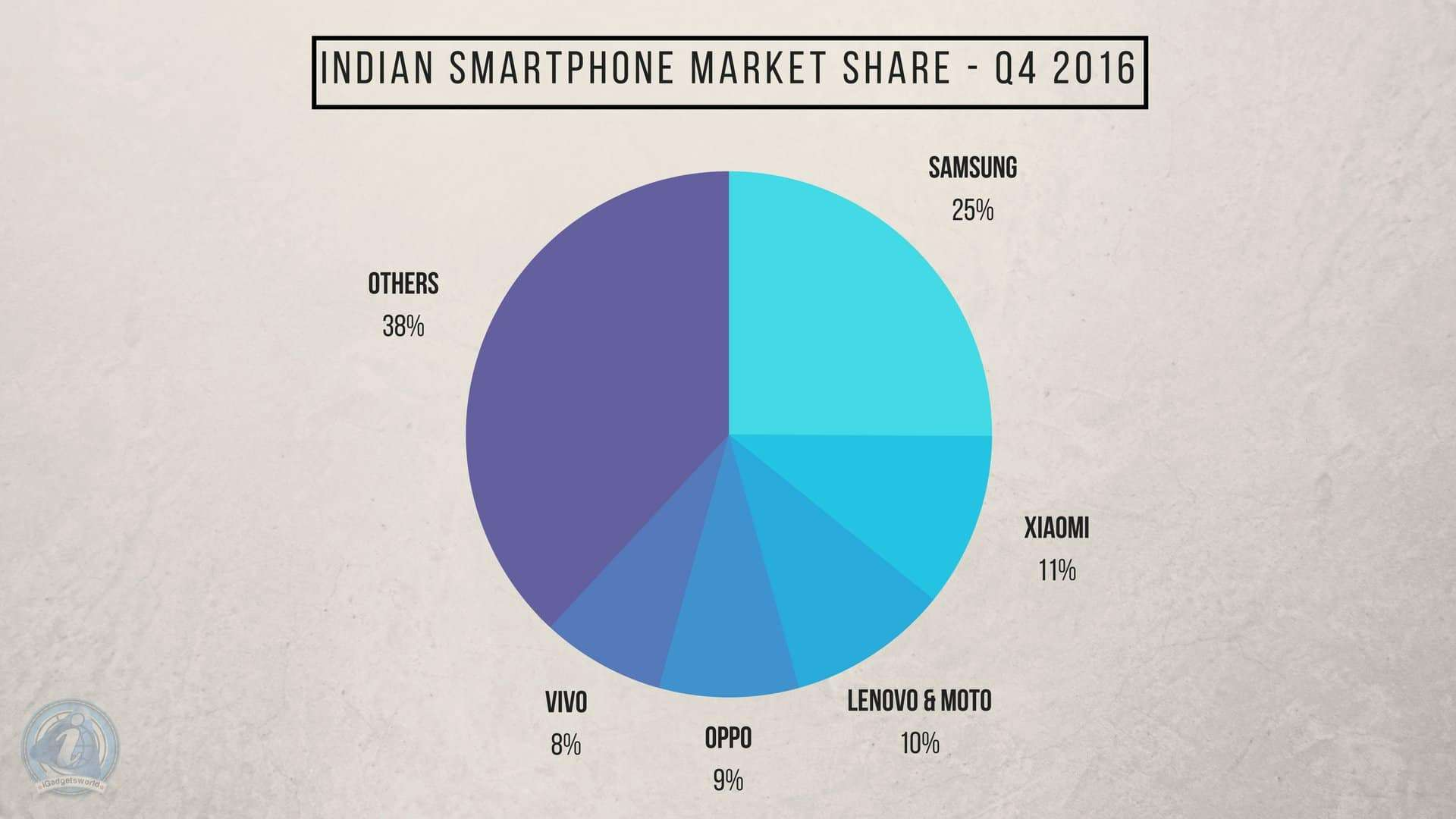 Can Indian Mobile Phone Makers Ever Be In The Top Position in terms of Market Share & Sales? - 4